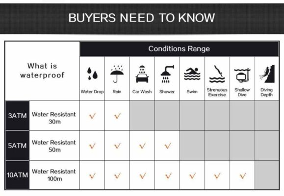 information about the waterproof features of the watch